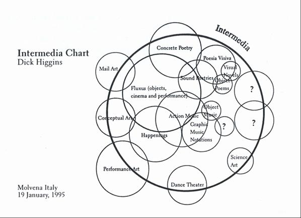 """Figure 1. Dick Higgins, """"Intermedia Chart,"""" 1995. Courtesy Fondazione Bonotto, Fluxus Collection."""