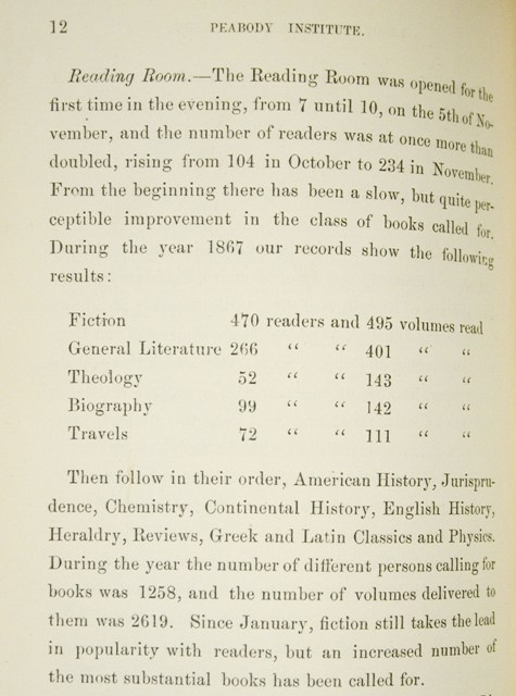 Figure 8. Detail from First Annual Report showing chart of books read, with special mention of fiction.