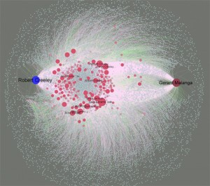 Figure 10. Network analysis of Robert Creeley email archive. Image by Elijah Meeks, captured from https://dhs.stanford.edu/visualization/robert-creeley-e-mail-correspodence-network/.