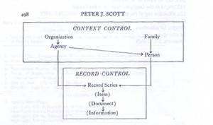 """Figure 4. Peter Scott's diagram depicting his system of archival arrangement based on grouping records at the series level. From Scott, """"The Record Group Concept: A Case for Abandonment,"""" 1966."""