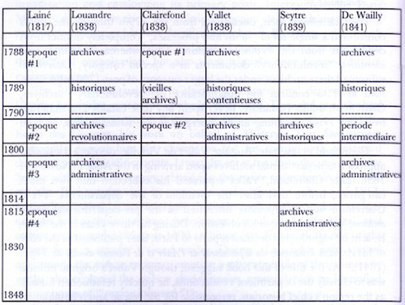 """Figure 2. The many arrangement methods of some Ecole des Chartes graduates prior to the emergence of respect des fonds as a methodology. Image from Lara Moore's """"Restoring Order,"""" 114."""