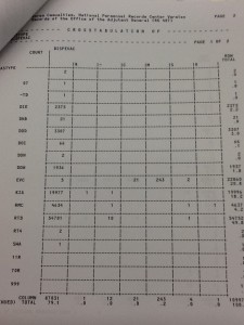 Crosstabulation report of the CASTYPE (Type of Casualty) field, character position 47-49.