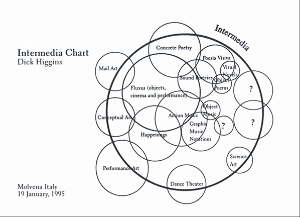 "Figure 1. Dick Higgins, ""Intermedia Chart,"" 1995. Courtesy Fondazione Bonotto, Fluxus Collection."